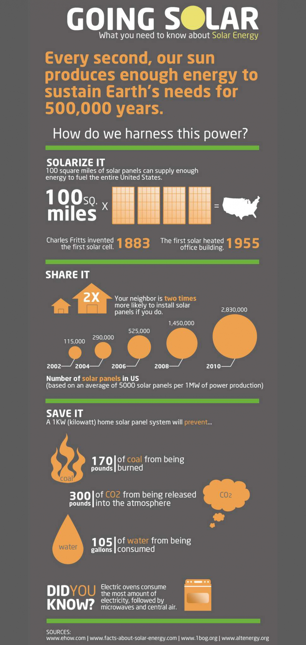 gallery/solar energy facts